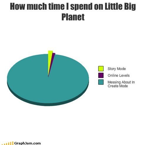 How much time I spend on Little Big Planet