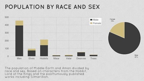 Middle Earth Demographics of the Day