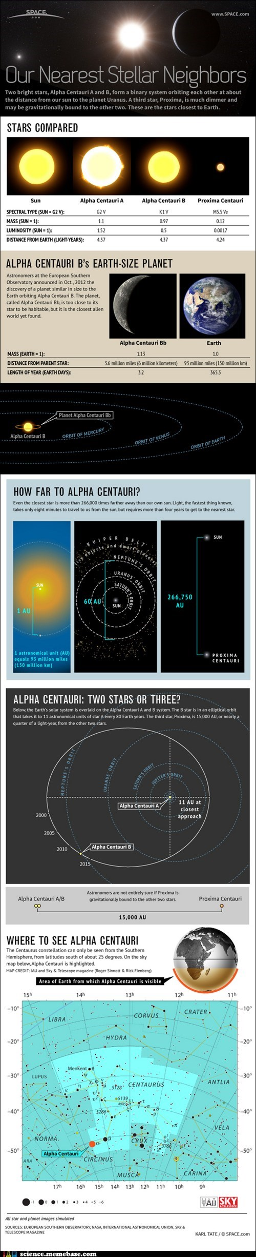 All About Alpha Centauri of the Day