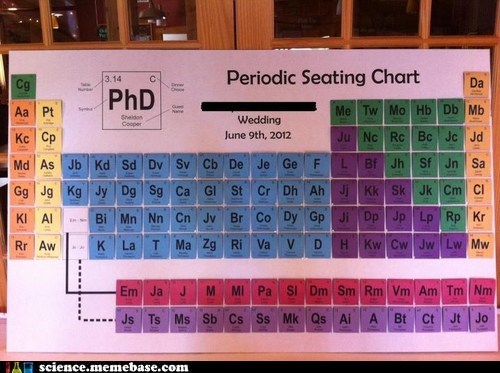 periodic table,seating chart,phd