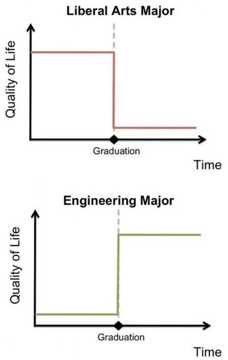 liberal arts,school,major,engineering,graduation,Line Graph