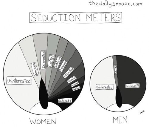 men are simple creatures,seduction,women,men