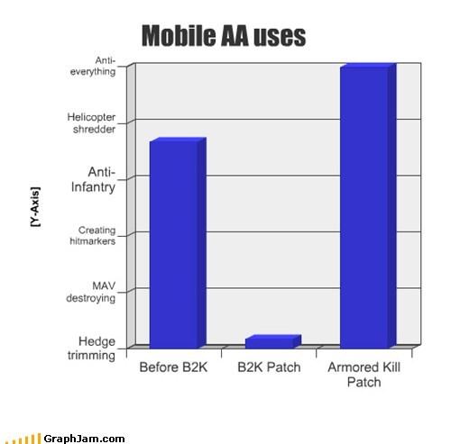 Mobile AA uses