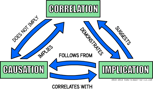 causation,correlation,implication,logic