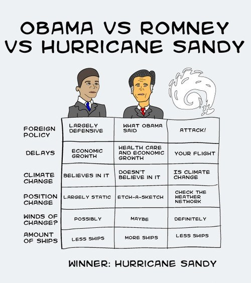 Obama, Romney, and Sandy