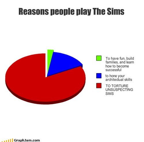 die in a fire,family,video games,The Sims,Pie Chart