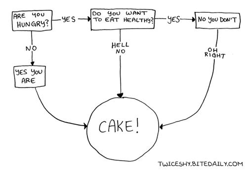 cake,struggle,diets,food,eating