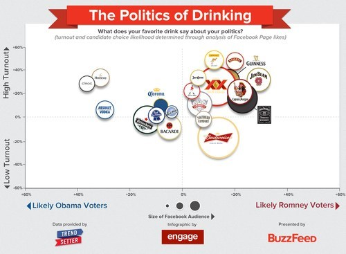 Politics Dictate Your Alcoholism