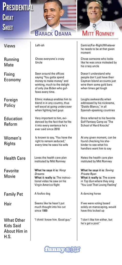 comparison,Mitt Romney,cheat sheet,issues,barack obama