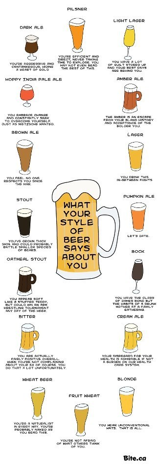 What Kind of Beer Are You?