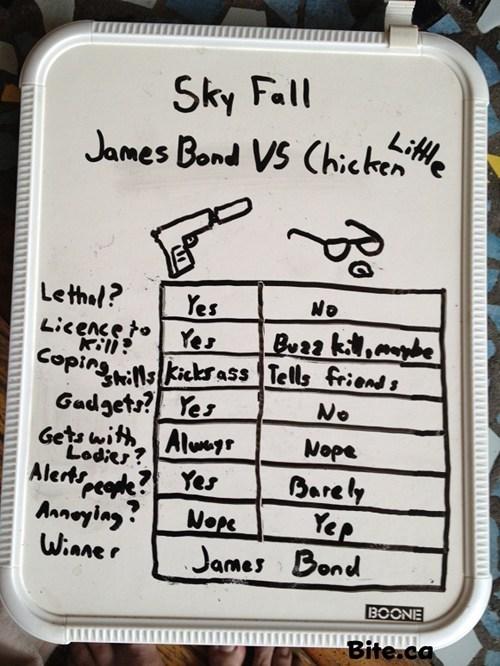 chicken little,vs,movies,james bond,skyfall