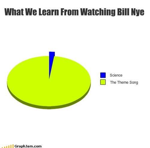 childhood,TV,bill nye the science guy,science,Pie Chart