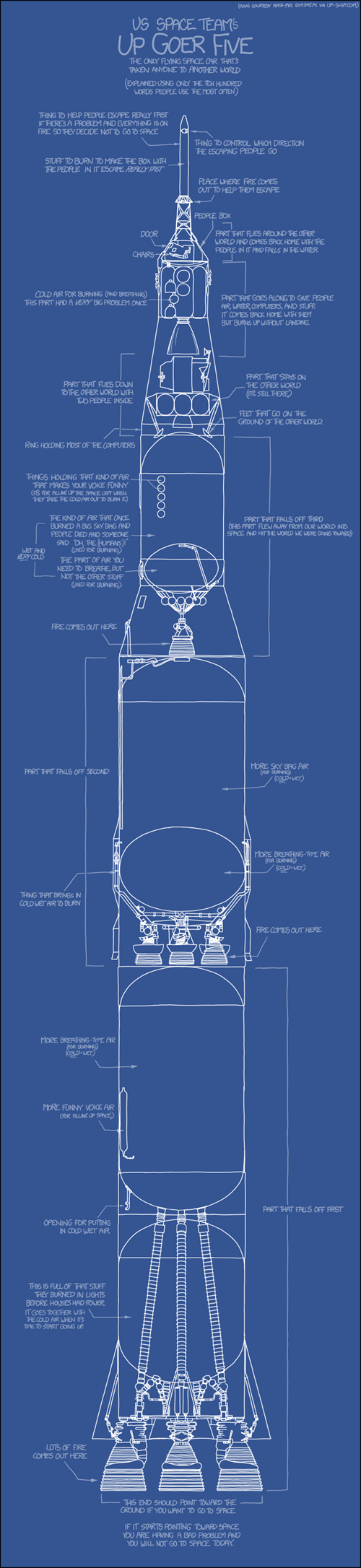 spaceships,simplified,rockets,xkcd,space