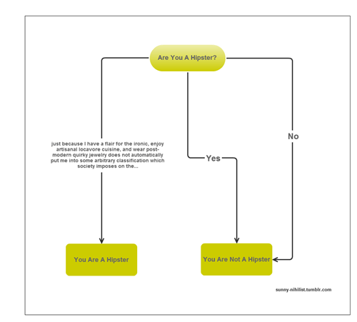 hipsters,before they were cool,flowcharts,classic,vintage