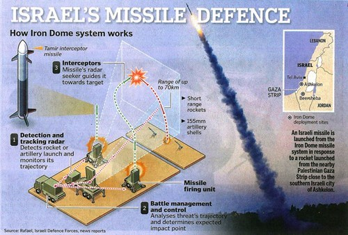 What is Iron Dome?