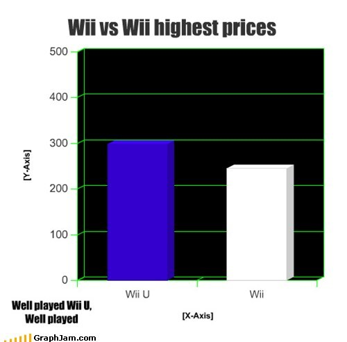 Wii vs Wii highest prices