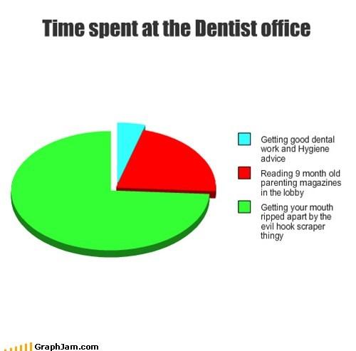 evil,magazines,dental hygiene,health,Pie Chart