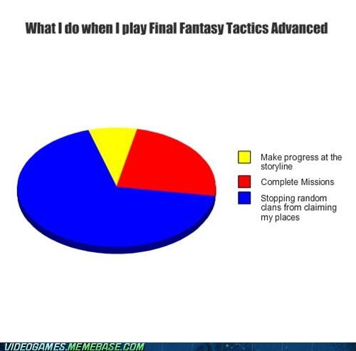 stupid clans,final fantasy tactics advanced,leave my areas alone,graph