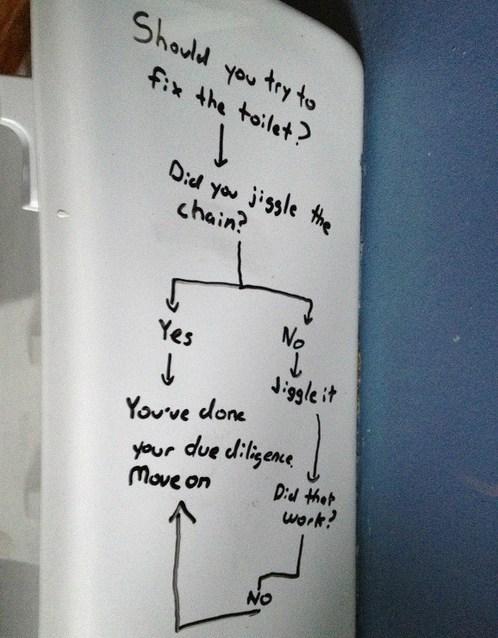 flowchart,bathroom,toilet,flushing
