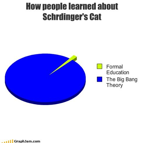 How people learned about Schrdinger's Cat