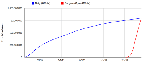 justin beiber,baby,youtube,Line Graph,gangnam style,psy