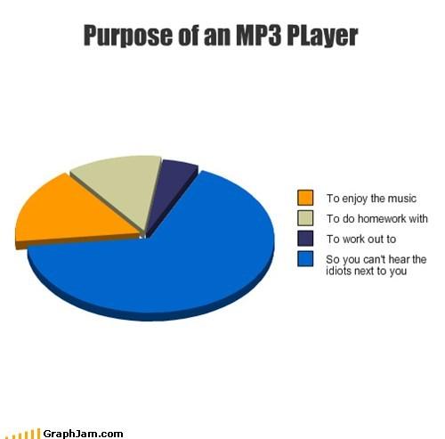 homework,Music,i-cant-hear-you,headphones,mp3,Pie Chart
