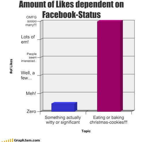 Amount of Likes dependent on Facebook-Status