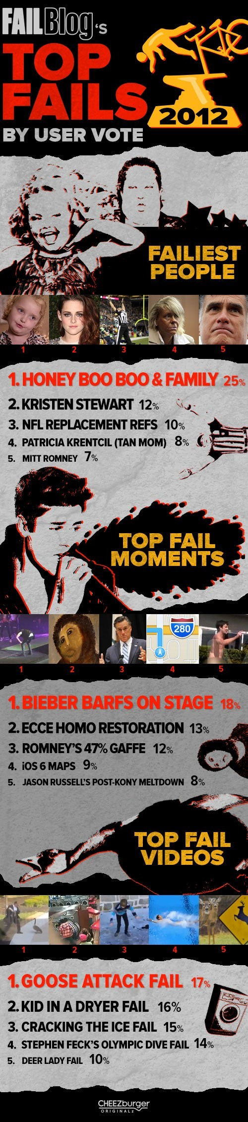 Top FAILs of 2012