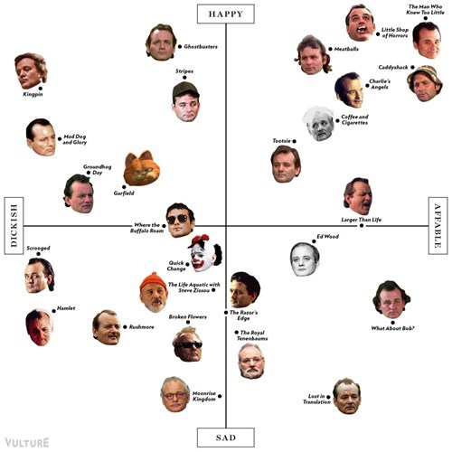 The Definitive Bill Murray Role Matrix