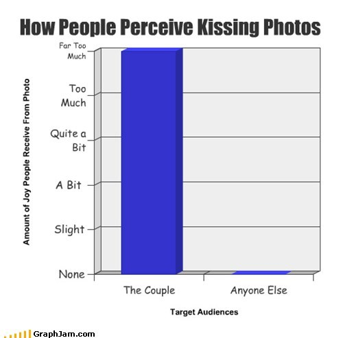 How People Perceive Kissing Photos
