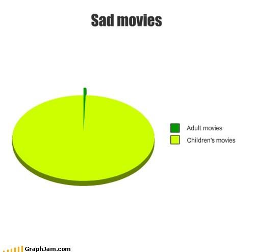 adults,sad movies,children,Pie Chart