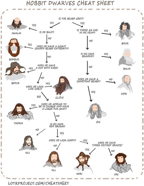 dwarves,flowchart,cheat sheet,The Hobbit,beards,thorin oakenshield