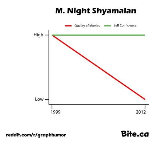 director,m night shyamalan,movies,Line Graph,self confidence