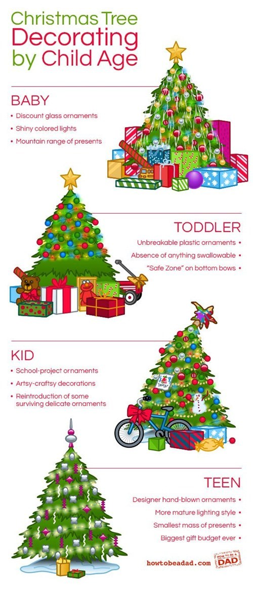 Age-Appropriate Christmas Tree Styles