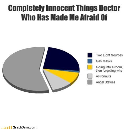 Completely Innocent Things Doctor Who Has Made Me Afraid Of