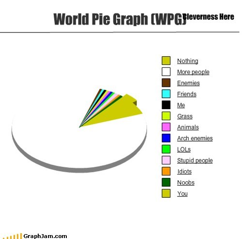 World Pie Graph (WPG)