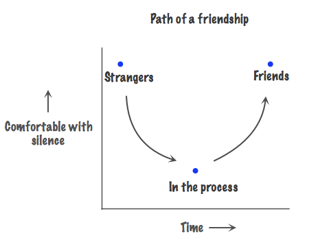 silence,time,friends,Line Graph,path