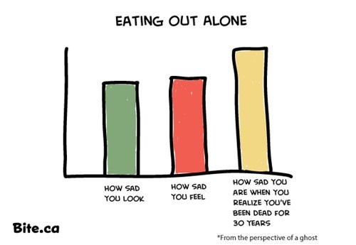 Sad,ghost,Bar Graph,eating alone