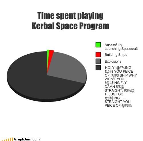Time spent playing Kerbal Space Program