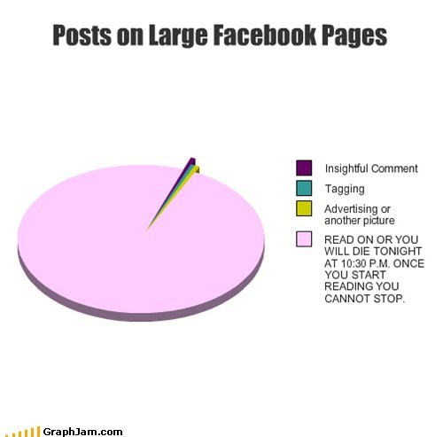 Posts on Large Facebook Pages
