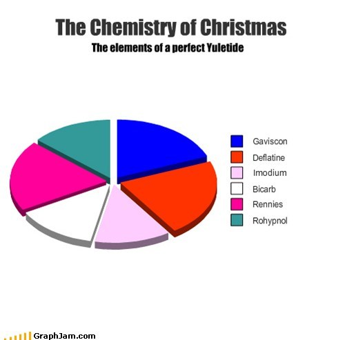 The Chemistry of Christmas