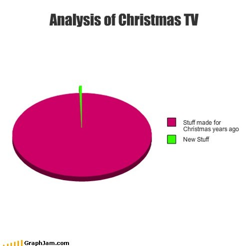 Analysis of Christmas TV