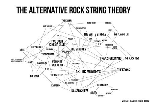rock bands,alternative rock,String Theory