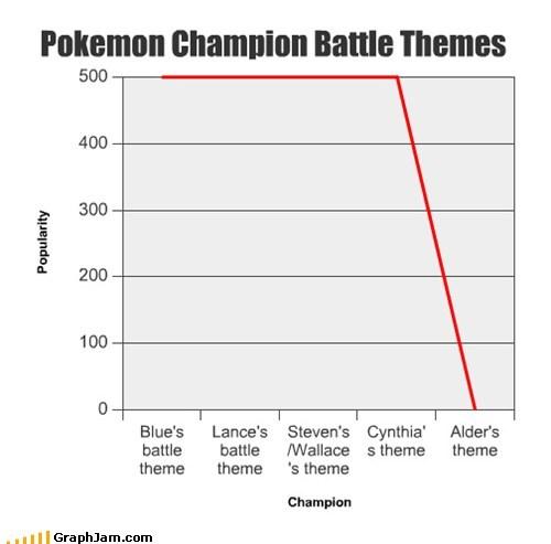 Pokemon Champion Battle Themes