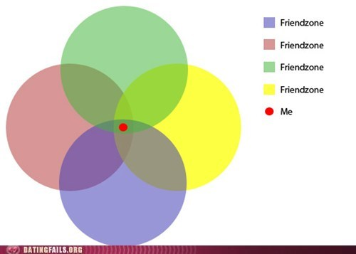 friendzone,combined,in the middle
