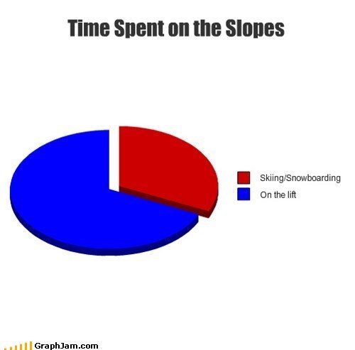 snow,snowboard,lift,skiing,Pie Chart