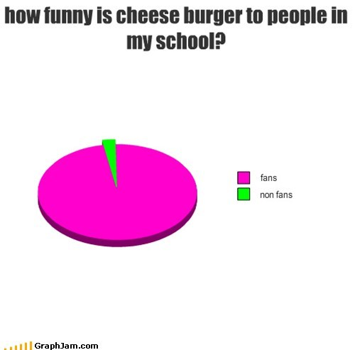 how funny is cheese burger to people in my school?