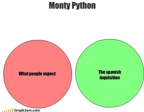 monty python,TV,the spanish inquisition,british television