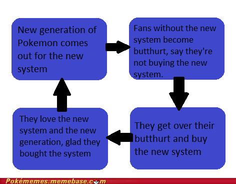 new pokemon,gen VI,new system,3DS,butthurt,new gen