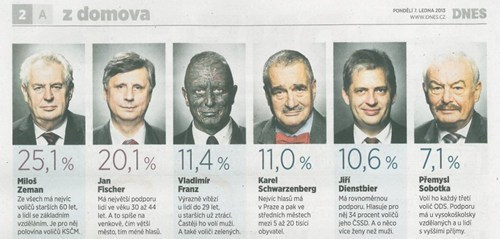 Candidates for the Czech Republic Presidential Race